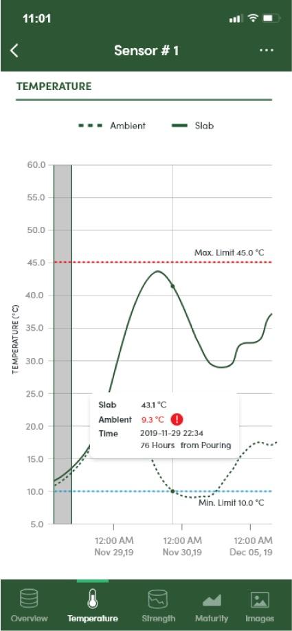 smartrock App Data History Strength Curve